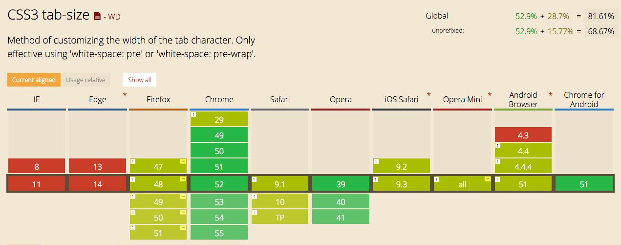 tab-size caniuse