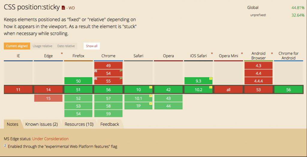 EdgeとIE以外の主要ブラウザが対応していますが、Google Chrome は 56 以降と最近再実装されたばかりです。